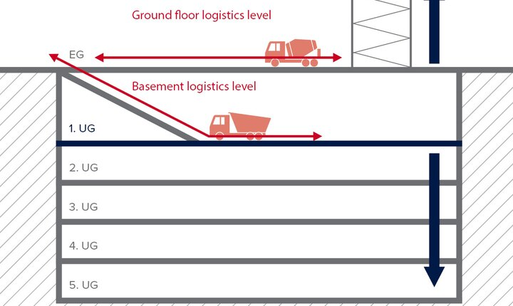 Top-down construction can be motivated by building logistics: In Frankfurt's PalaisQuartier, two heavy load floors were developed due to the tight conditions. Early lay-out planning of the internal transport routes saved more than two months of construction time. (Source: Andreas Goetz)